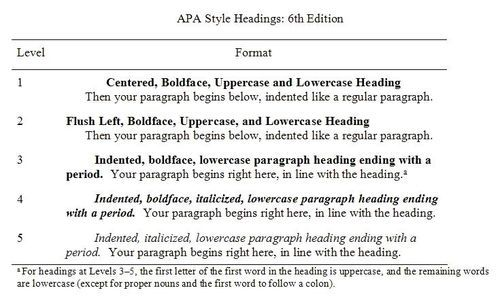apa research paper template word 2010 - writing overview types of academic essays proper essay