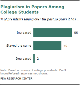 technology plagiarism The question as to whether technology is contributing to plagiarism in college classes seems simple from a purely technical standpoint, sure, it's easier to copy-and-paste chunks of text.