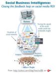 social_business_intelligence_sbi