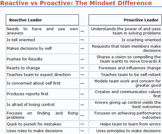 Difference Between a Proactive & a Reactive Business Strategy